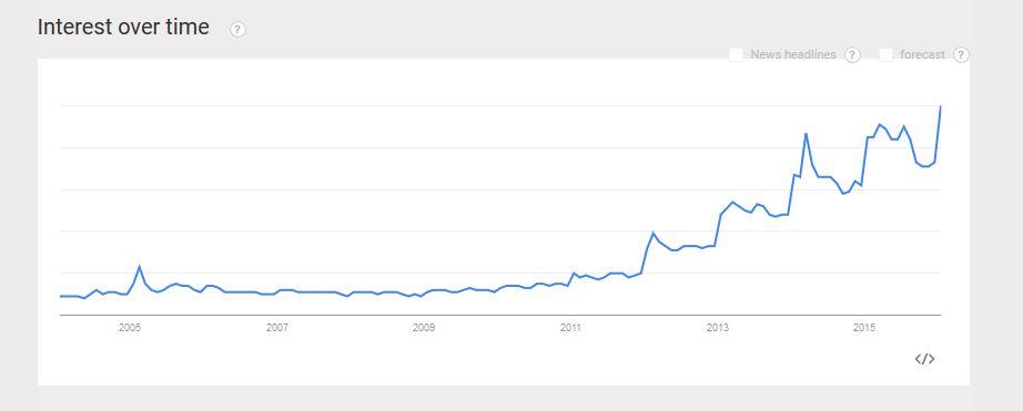 Coconut oil Google Trends
