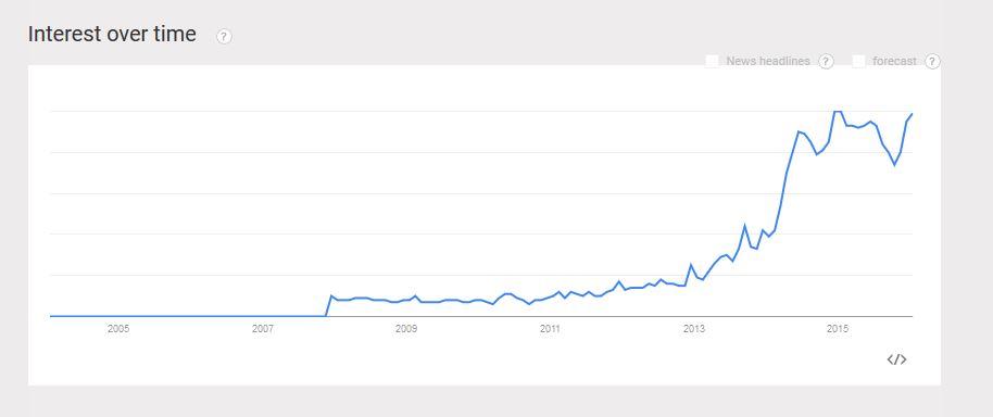 Coffee scrub Google Trends