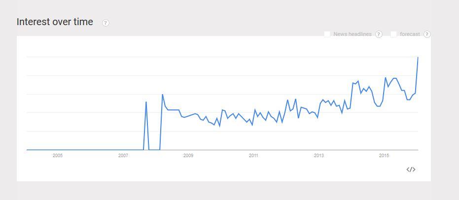 Detoxes Google Trends