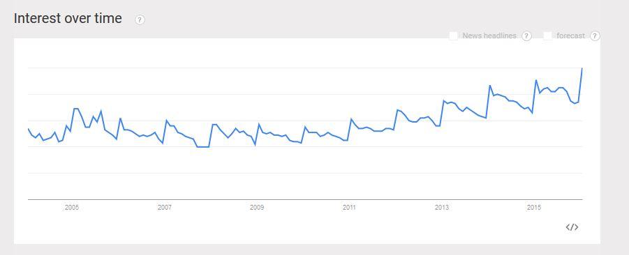 Green tea Google Trends