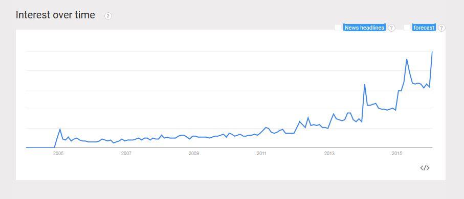 Matcha tea Google Trends