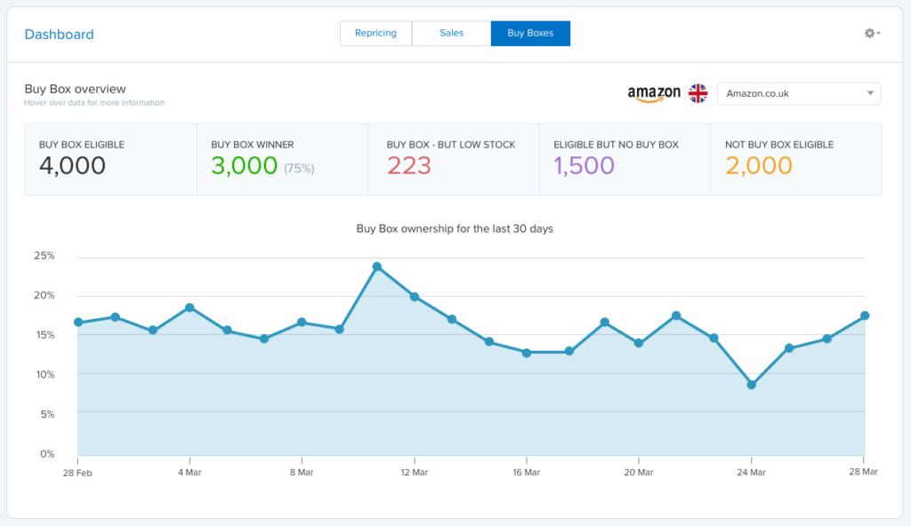 Amazon Buy Box performance – RepricerExpress dashboard