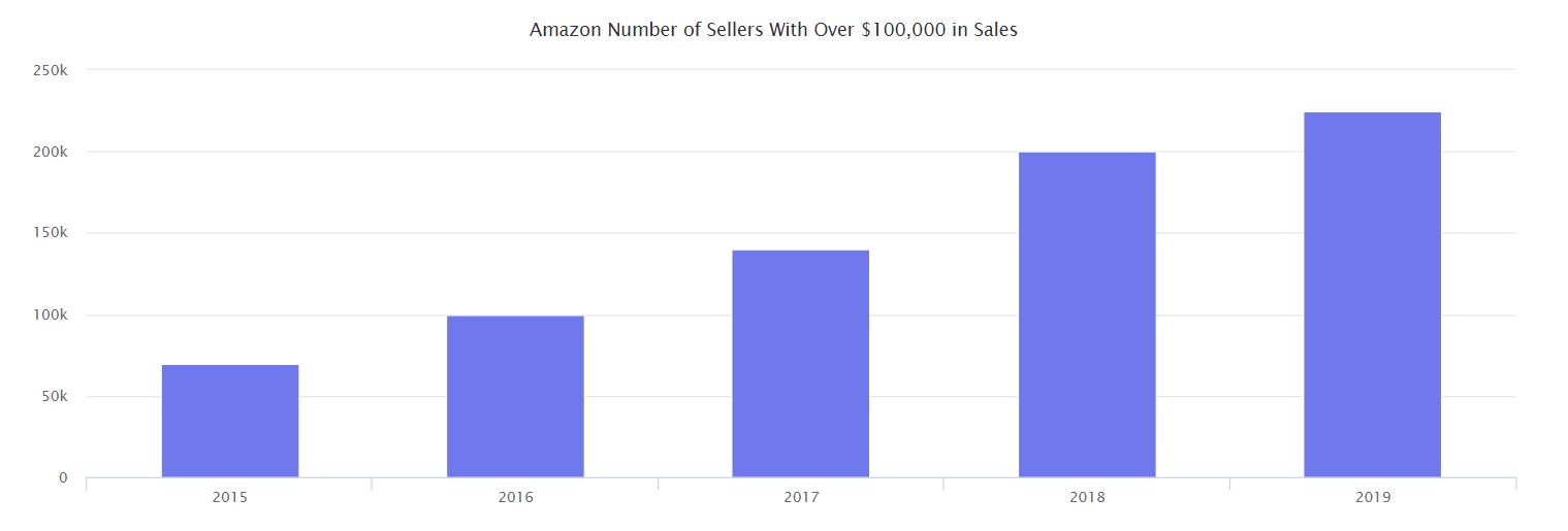 Amazon 100k sellers