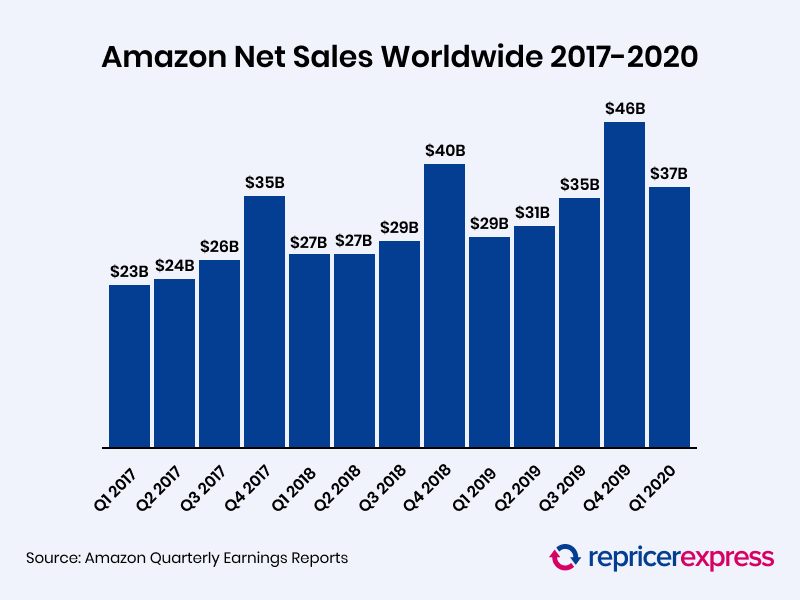 Amazon Net Sales 2017 to 2020
