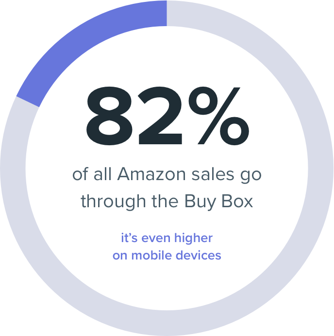 82% of all Amazon sales are through the Buy Box