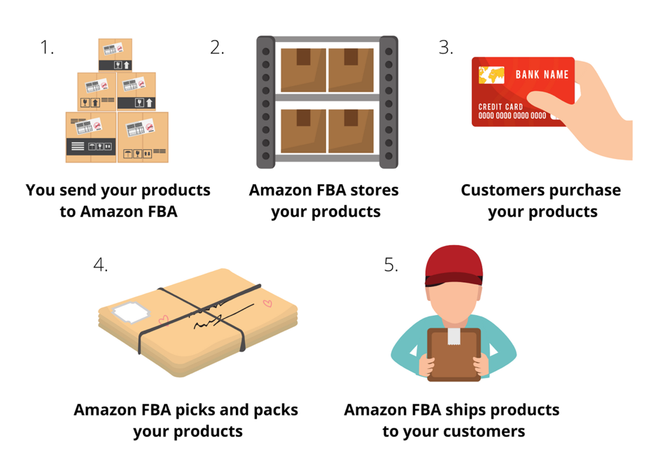 How Does Amazon FBA Work in 2021? (Fullfillment by Amazon)