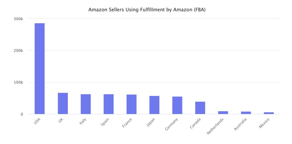 Amazon FBA sellers worldwide