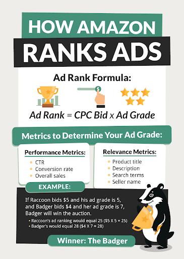 Amazon Ad Rank